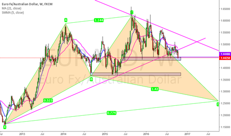 EURAUD: shark sell