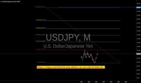 USDJPY: bull on the dollar 2