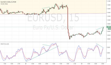 EURUSD: Morning Divergence on $EURUSD