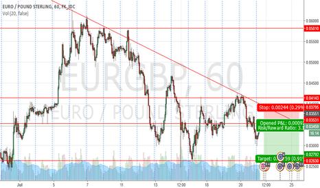 EURGBP: euro gbp short