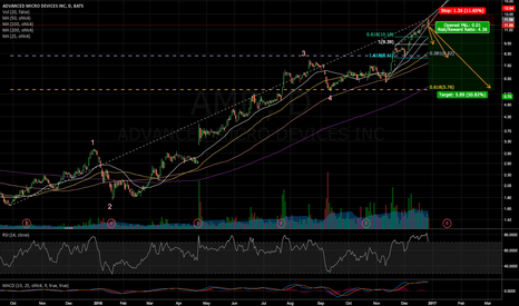 AMD: AMD correction. one day has to do it.