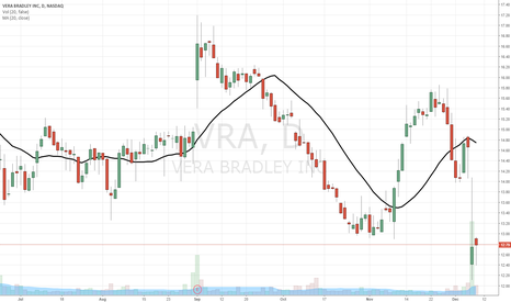 VRA: $VRA unfairly beaten down post-EPS