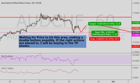 AUDCHF: will be possibly buying a Double bottom.