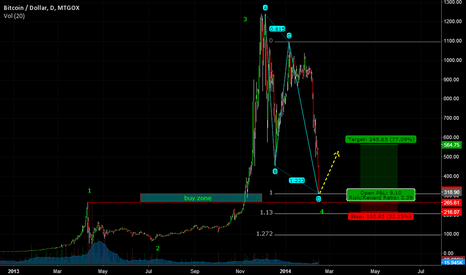 BTCUSD: I see the white in their eyes (BTCUSD)