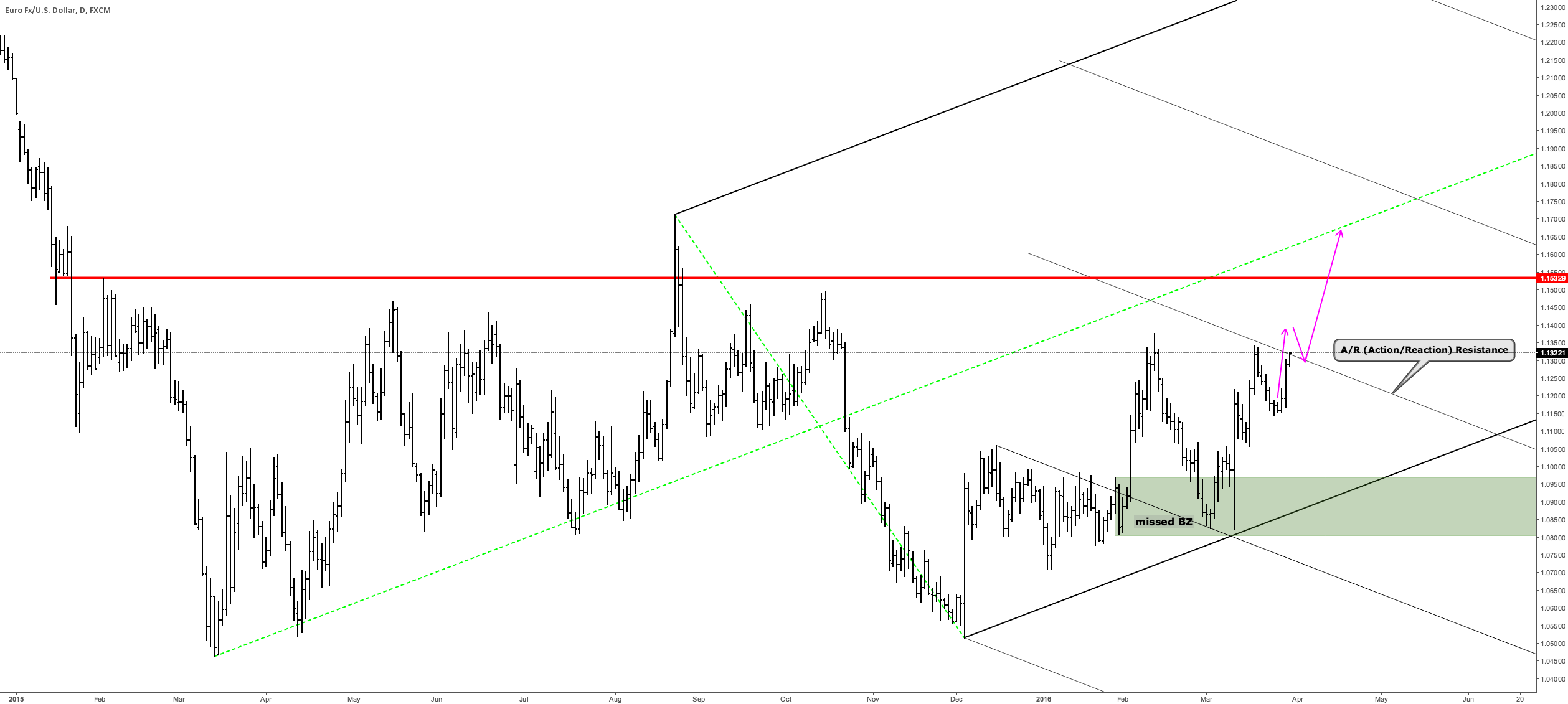 EURUSD - Waiting for the BRK & PB to the A/R for a long entry: