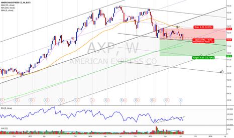 AXP: Short in AXP