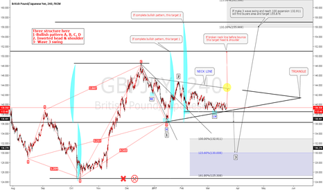 GBPJPY: GBPJPY Three structure(a.b.c.d-  h&s  -3 wave )