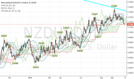 NZDUSD: sell NZDUSD with break of ichimoku cloud