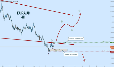 EURAUD: EURAUD Elliott Wave Count:  Falling Wedge on 4H = Buying Opp.