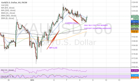 XAUUSD: SUPPORT MOVING AVERAGES 1H