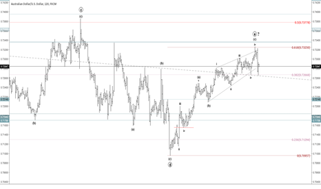 AUDUSD: Using Fibonacci to Count Waves