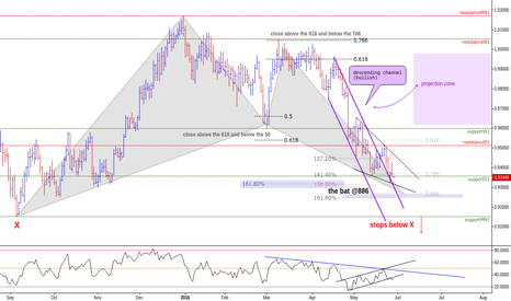 AUDCAD: (D) Structure and the lord Bat @PRZ