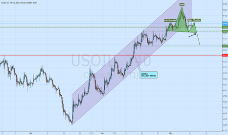 USOIL: oil-potential head &shoulder