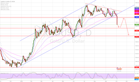 XAUUSD: Gold - sharp move to the downside, some room to even lower