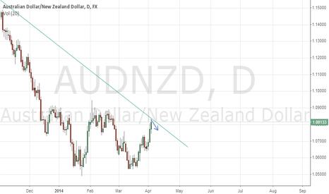 AUDNZD: Wait for bearish signal