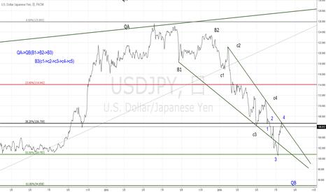 USDJPY: ドル円日足のラインチャートから、もう直ぐ終わります!