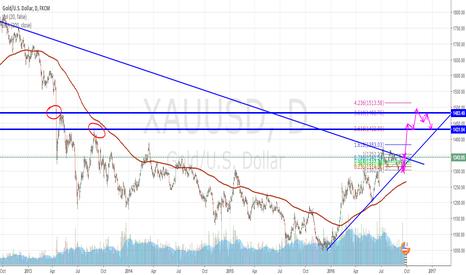 XAUUSD: Gold Long Term upper levels