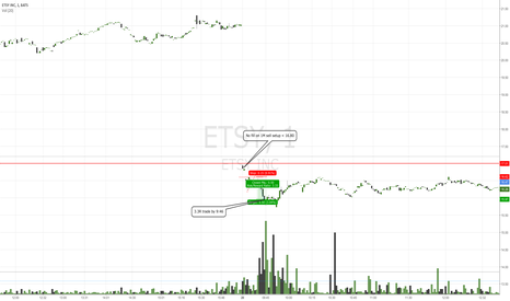 ETSY: 1M sell on Gap Down.