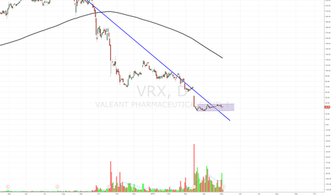 VRX: VRX consolidation for big move