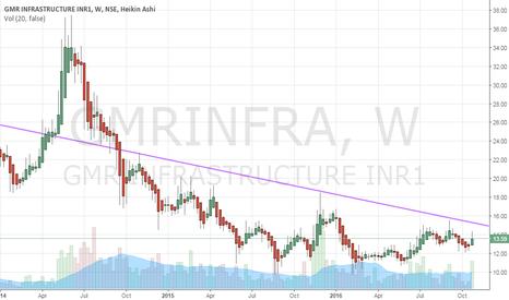 GMRINFRA: GMRInfra on break of trendline