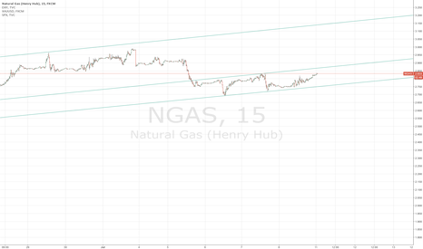 NGAS: NGAS -  Up or Down??