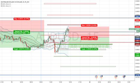 AUDUSD: Second Intraday Short Opportunity for AUSUSD