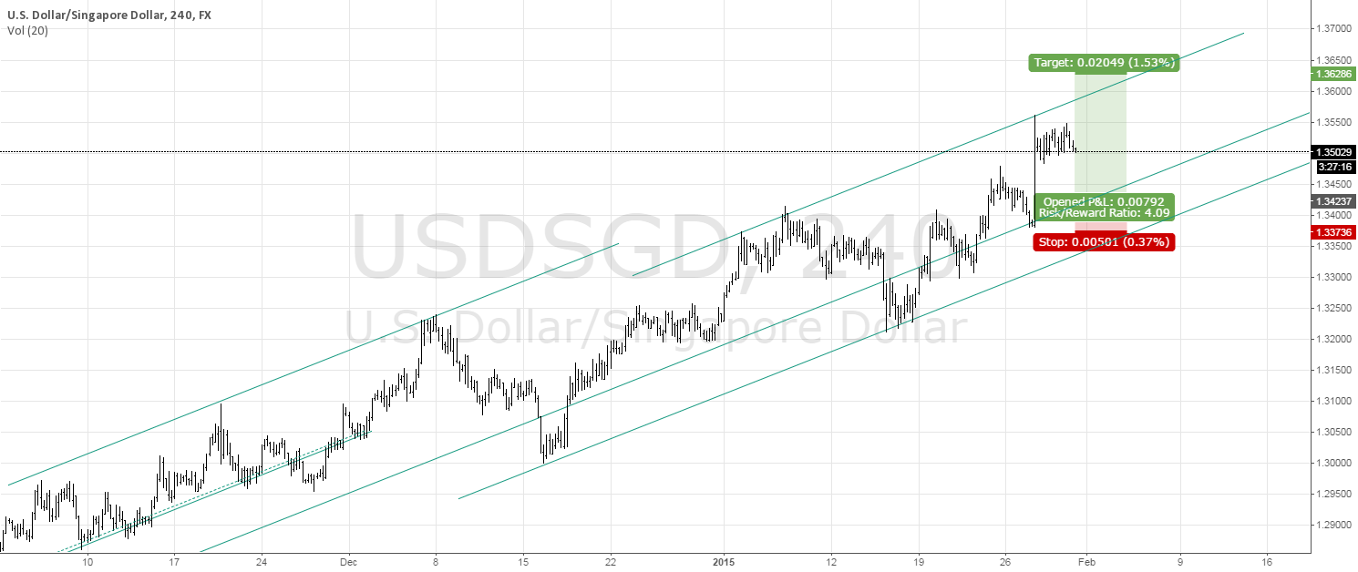 Why it is a good idea to trade USD/SGD using channels and slopes