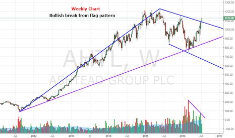 AHT: Ashtead PLC sees bullish break in post referendum world of weak