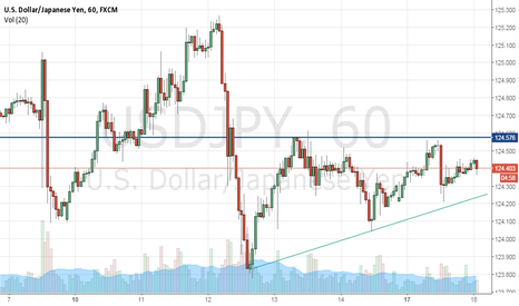 USDJPY: USDJPY-Ascending triangle formation-Long on breakout from patter