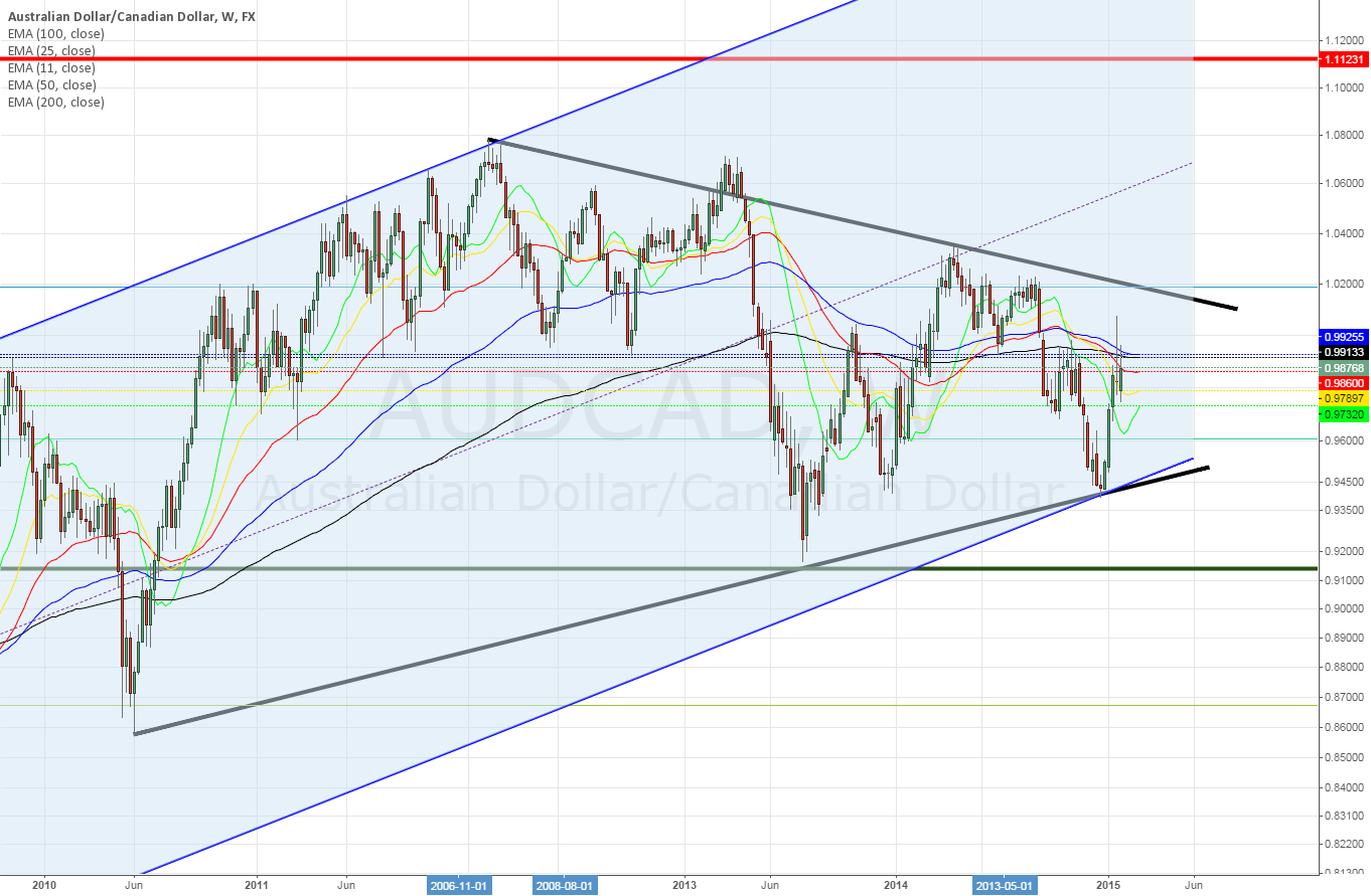 AUDCAD Weekly ~