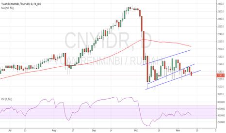 CNYIDR: renminbi