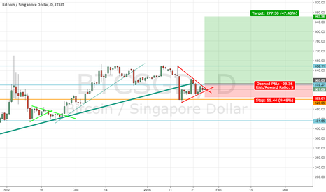 BTCSGD: Buy on break and close above consolidation.