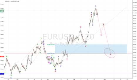 EURUSD: Corrective structure in play