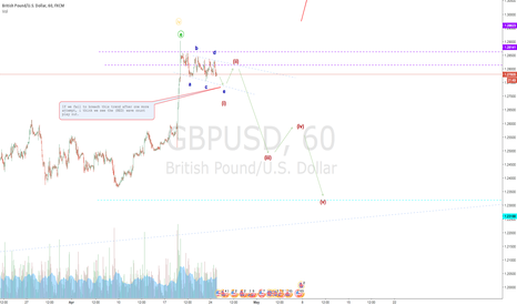 GBPUSD: A speculative CABLE play