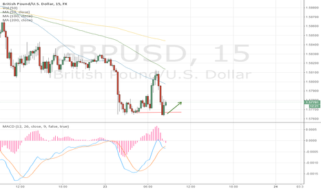 GBPUSD: GBP/USD. USD PUSHING BACK UP