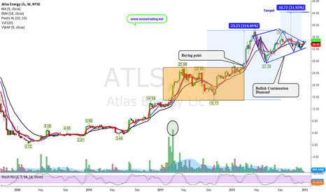 ATLS: Bullish Continuation Diamond