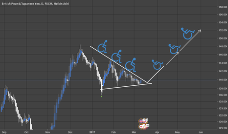GBPJPY: GBPJPY - Shootin for da stars!!! (Daily)