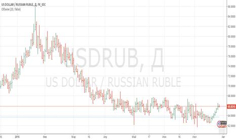 USDRUB: Продажи по паре USDRUB