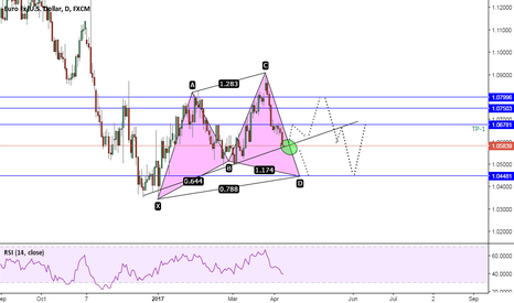 EURUSD: A Bullish Cypher with Breakout idea (ZR) 10/04/17