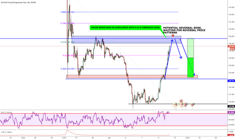 GBPJPY: GBP/JPY: Closing in to a major reversal area