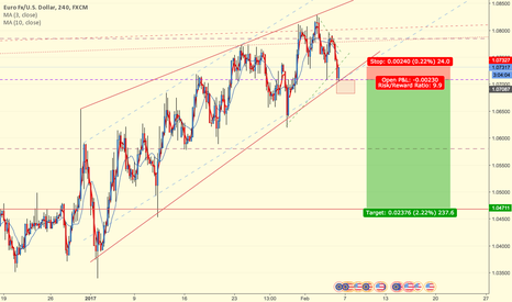 EURUSD: EURUSD Looking for Leg down if we get a CLOSE