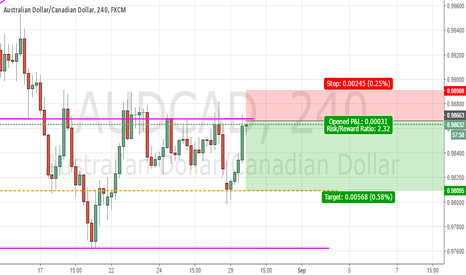 AUDCAD: AUDCAD Short opportunity on 4H