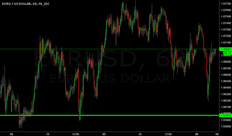 EURUSD: THIS ANALYS FOR THE MAJORITY OF BUYERS