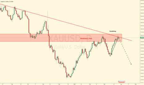 XAUUSD: Daily Doubletop on the Daily Timeframe Gold