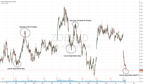 ZOES: Another Zoes bottom in September?