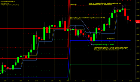 EURUSD: A Lesson on Weekly Pivots