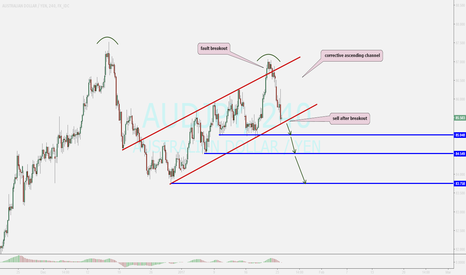 AUDJPY: watching ...sell