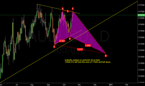 AUDUSD: butterfly pattern in AUDUSD 4H & Daily very good sell setup