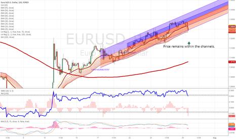 EURUSD: $EURUSD 2HR CHART