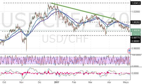 USDCHF: USD/CHF: análisis técnico